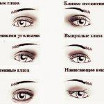 Таблица с видам формы глаз.